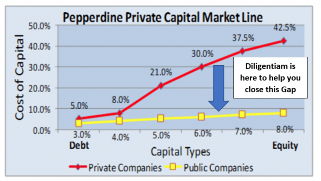 Cost of Capital Graph 2